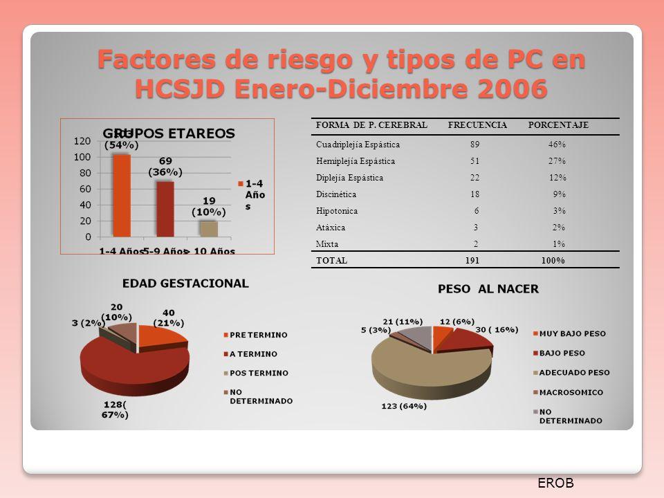 Factores de riesgo y tipos de PC en HCSJD Enero-Diciembre 2006