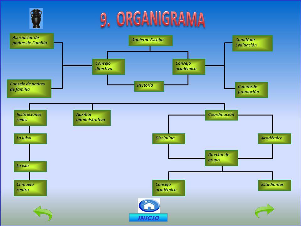 9. ORGANIGRAMA INICIO Gobierno Escolar Comité de Evaluación