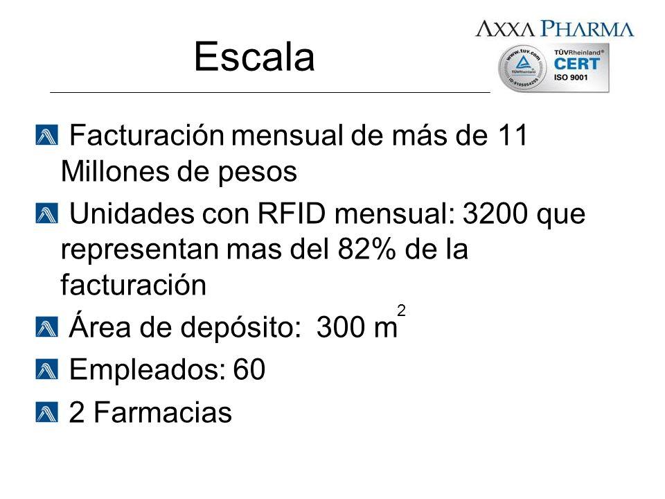 Escala Facturación mensual de más de 11 Millones de pesos