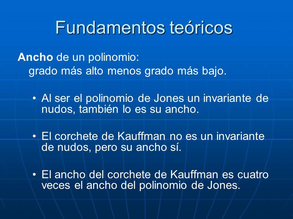 Fundamentos teóricos Ancho de un polinomio: