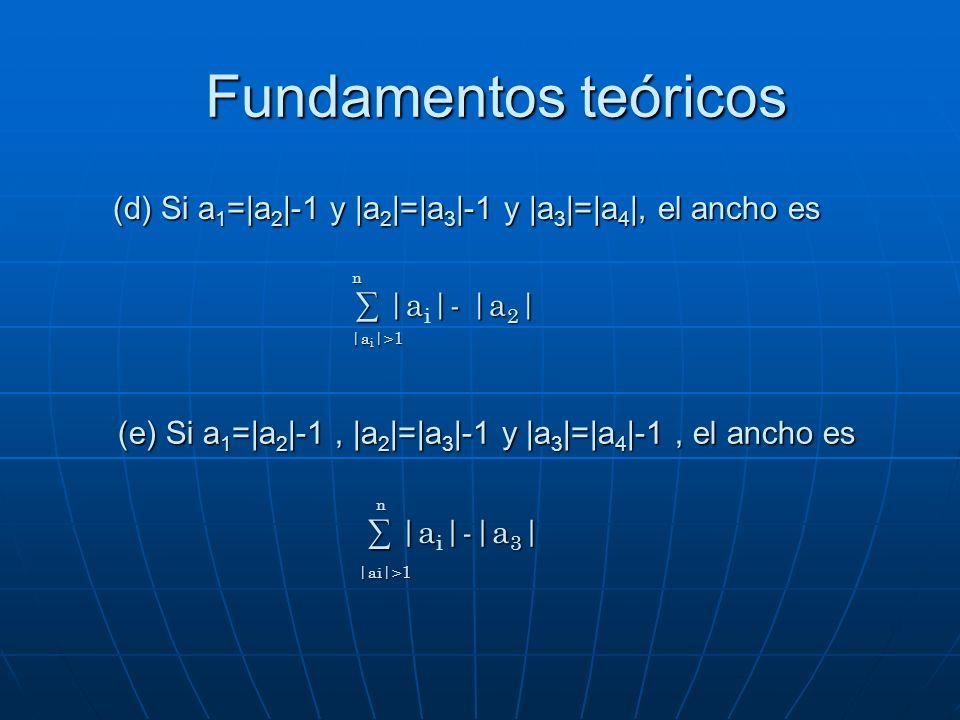 Fundamentos teóricos ∑ |ai|- |a2|