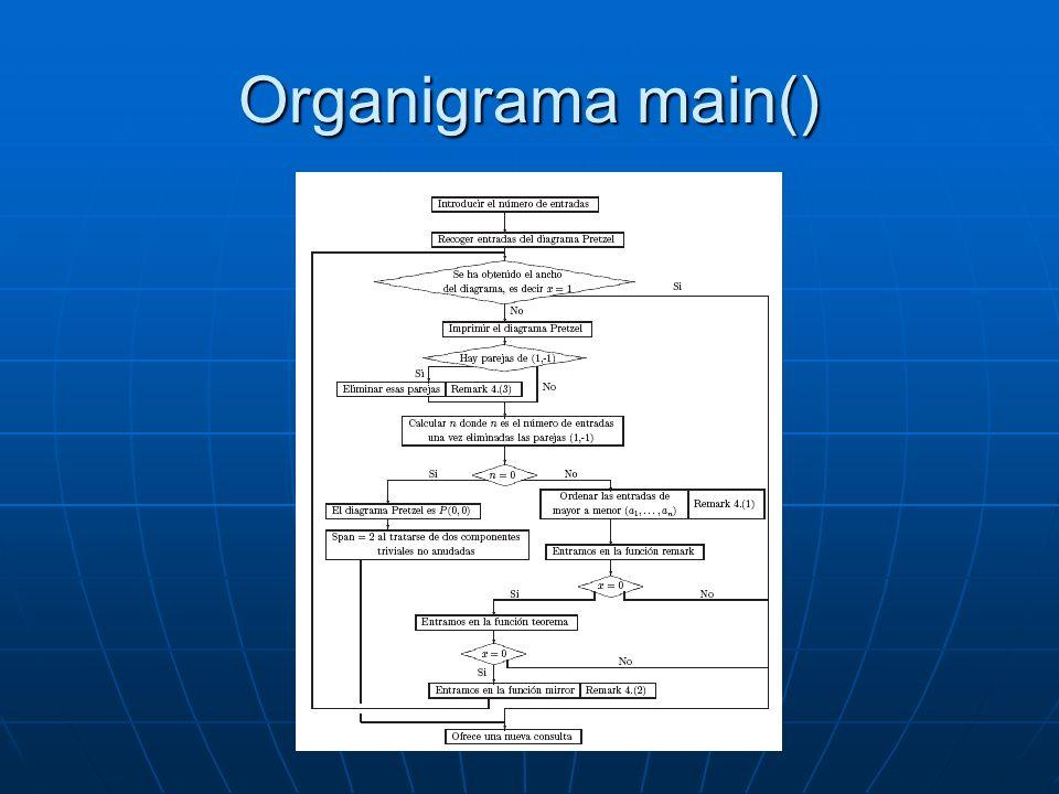 Organigrama main()