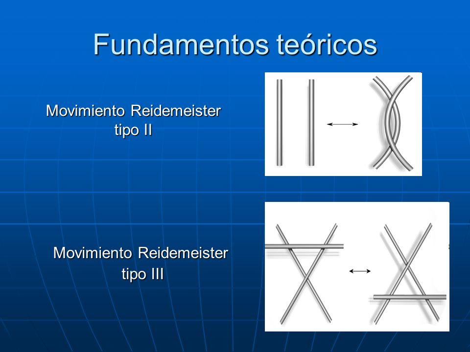 Fundamentos teóricos Movimiento Reidemeister tipo II