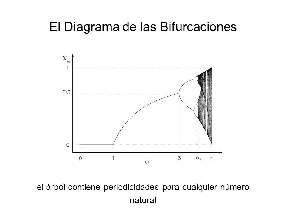 El Diagrama de las Bifurcaciones