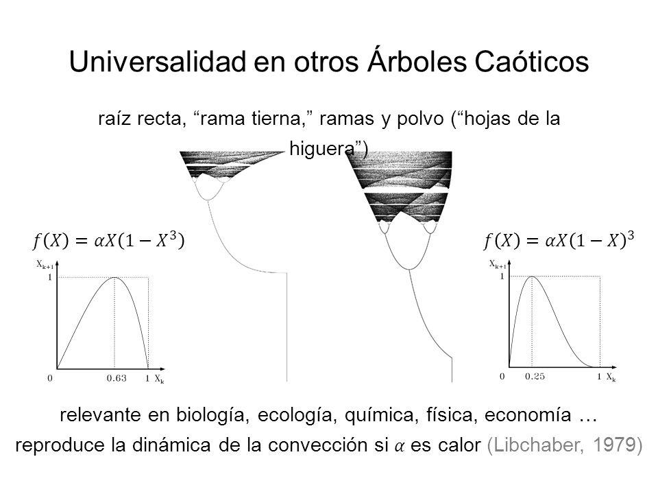 Universalidad en otros Árboles Caóticos
