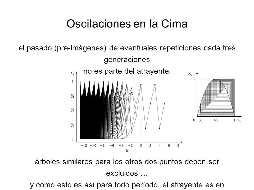 Oscilaciones en la Cima