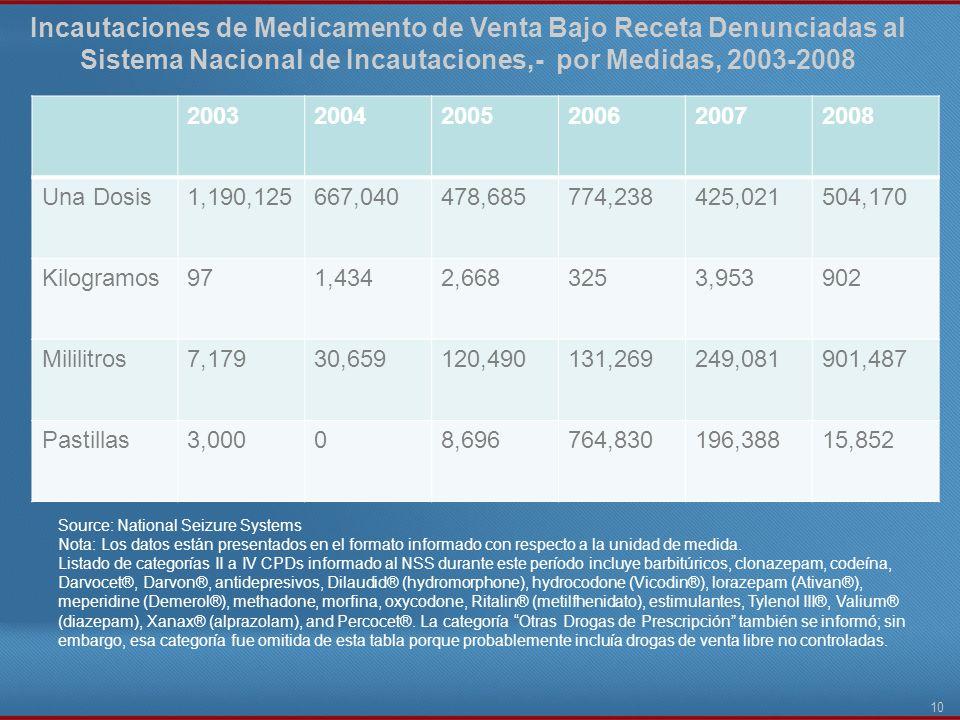 Incautaciones de Medicamento de Venta Bajo Receta Denunciadas al Sistema Nacional de Incautaciones,- por Medidas, 2003-2008