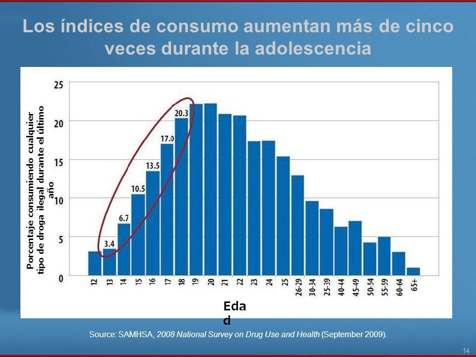 Los índices de consumo aumentan más de cinco veces durante la adolescencia
