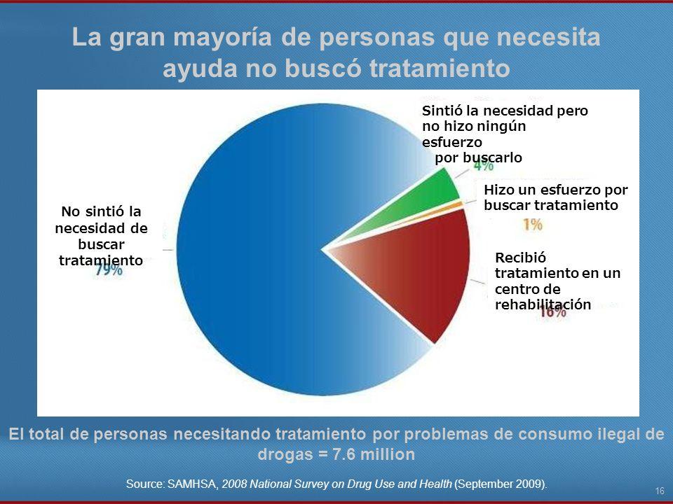 La gran mayoría de personas que necesita ayuda no buscó tratamiento