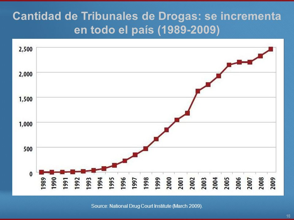 Source: National Drug Court Institute (March 2009).