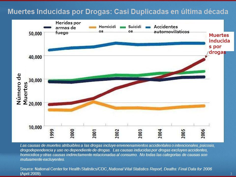Muertes Inducidas por Drogas: Casi Duplicadas en última década