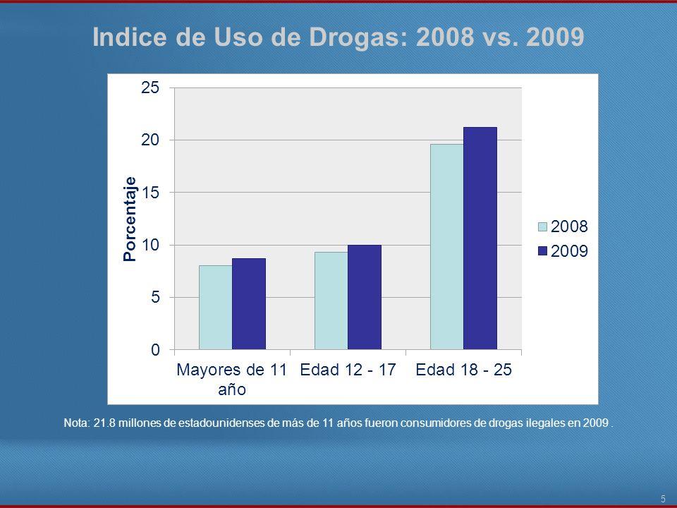 Indice de Uso de Drogas: 2008 vs. 2009