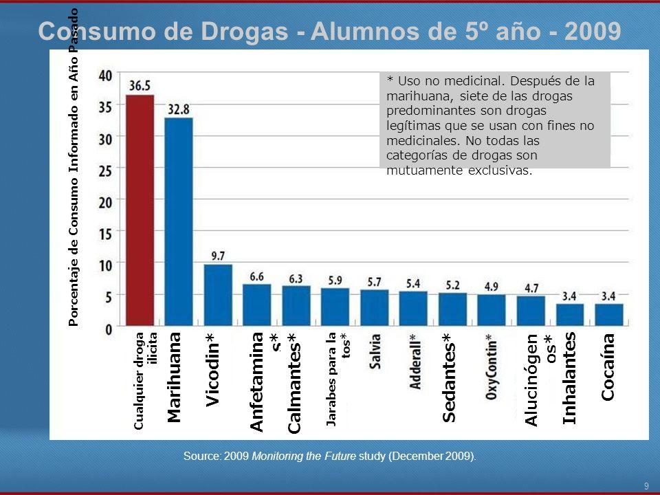 Consumo de Drogas - Alumnos de 5º año - 2009