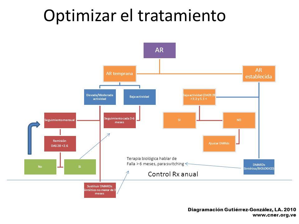 Optimizar el tratamiento