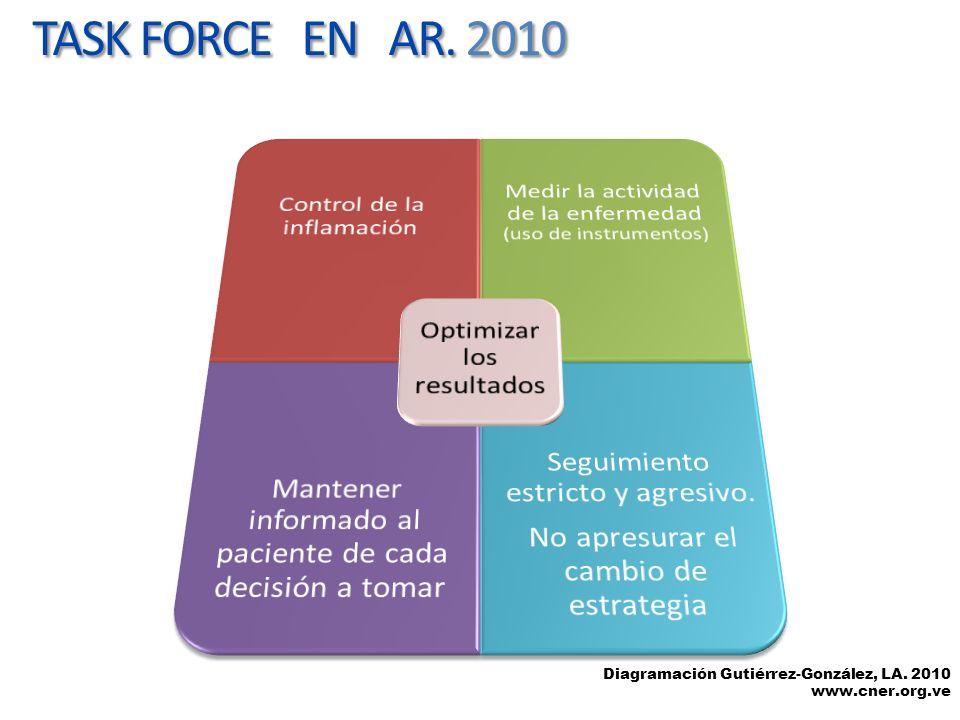 TASK FORCE EN AR. 2010 Optimizar los resultados. Control de la inflamación. Medir la actividad de la enfermedad (uso de instrumentos)
