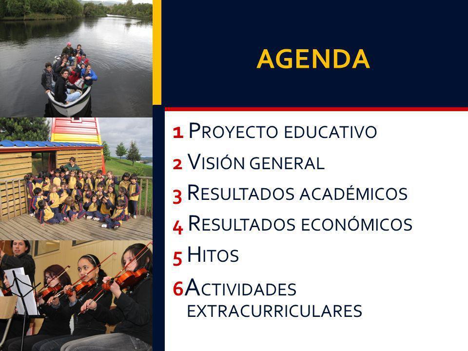 AGENDA 1 PROYECTO EDUCATIVO 2 VISIÓN GENERAL 3 RESULTADOS ACADÉMICOS