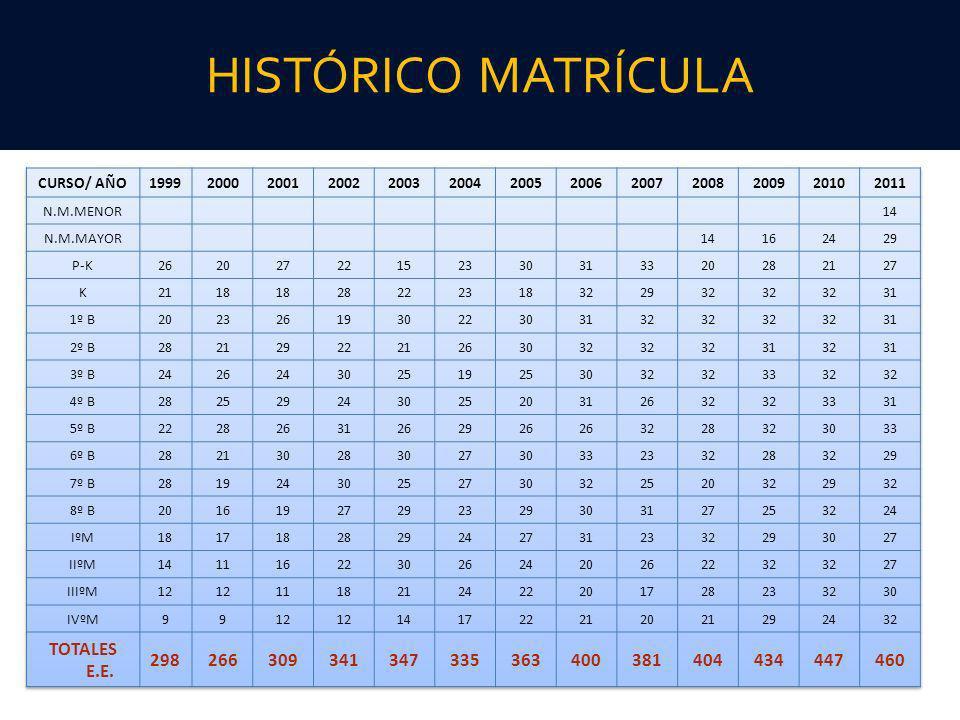 HISTÓRICO MATRÍCULA TOTALES E.E. 298 266 309 341 347 335 363 400 381