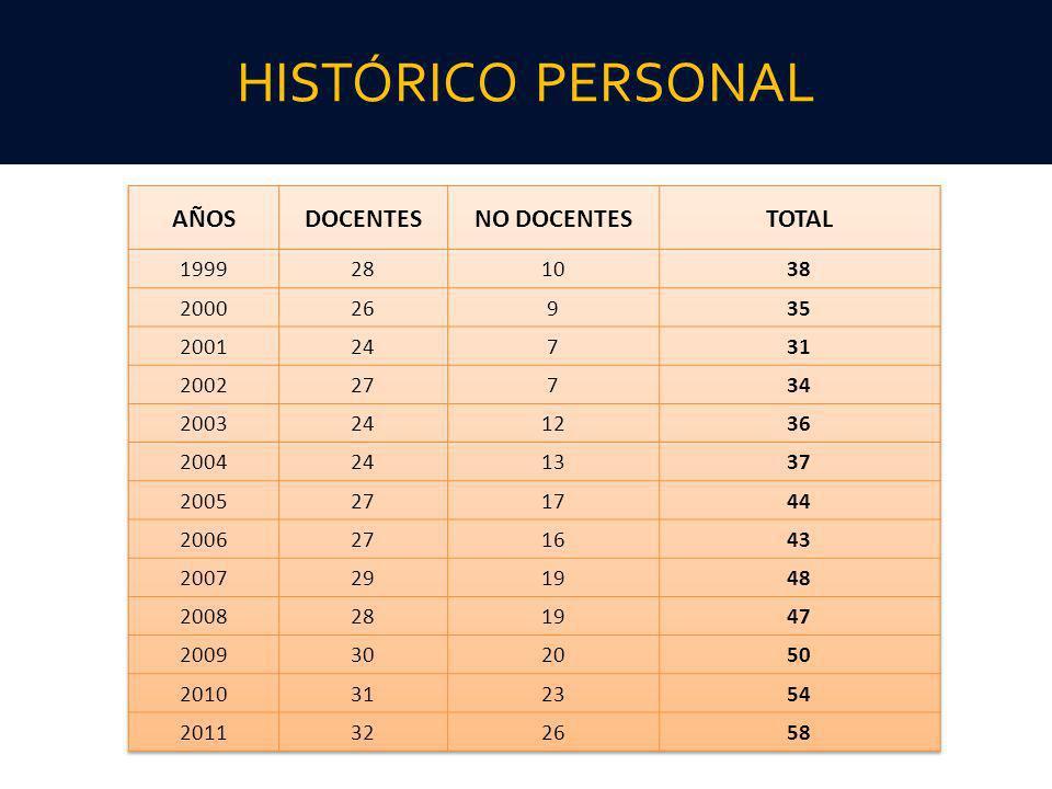 HISTÓRICO PERSONAL AÑOS DOCENTES NO DOCENTES TOTAL 1999 28 10 38 2000