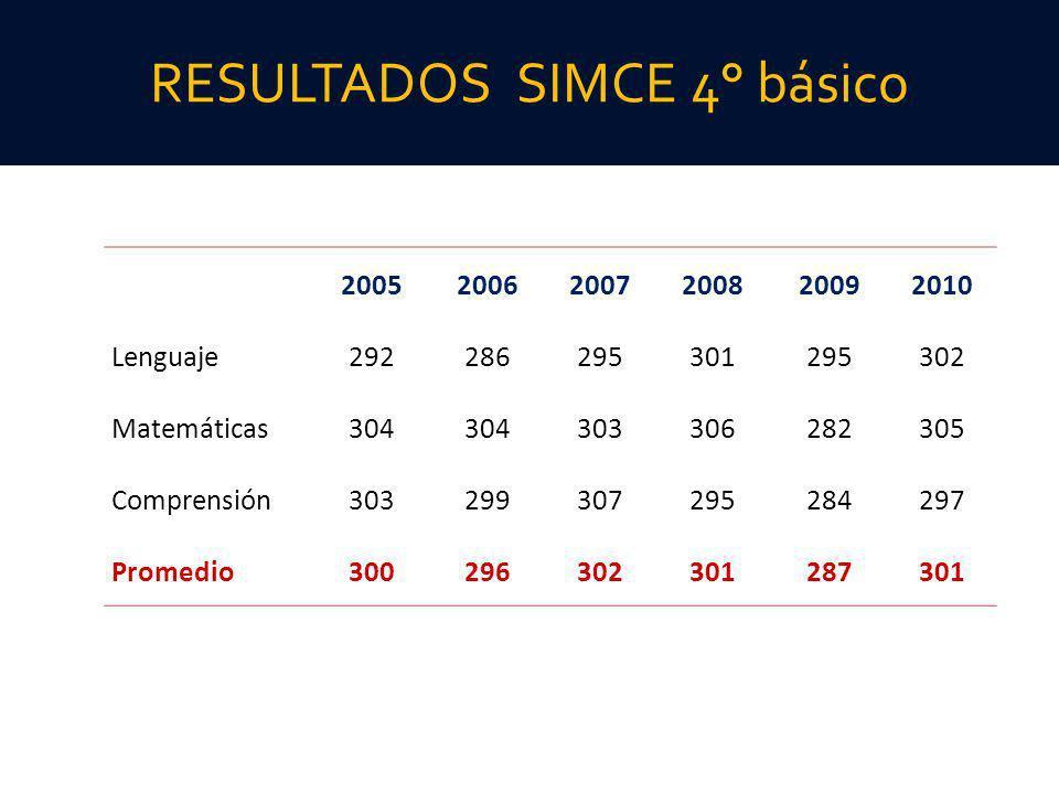 RESULTADOS SIMCE 4° básico
