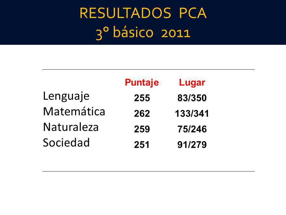 RESULTADOS PCA 3° básico 2011
