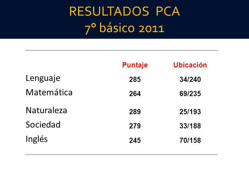 RESULTADOS PCA 7° básico 2011
