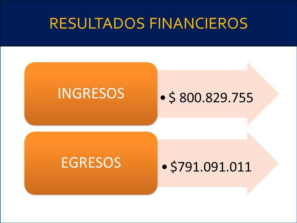 RESULTADOS FINANCIEROS