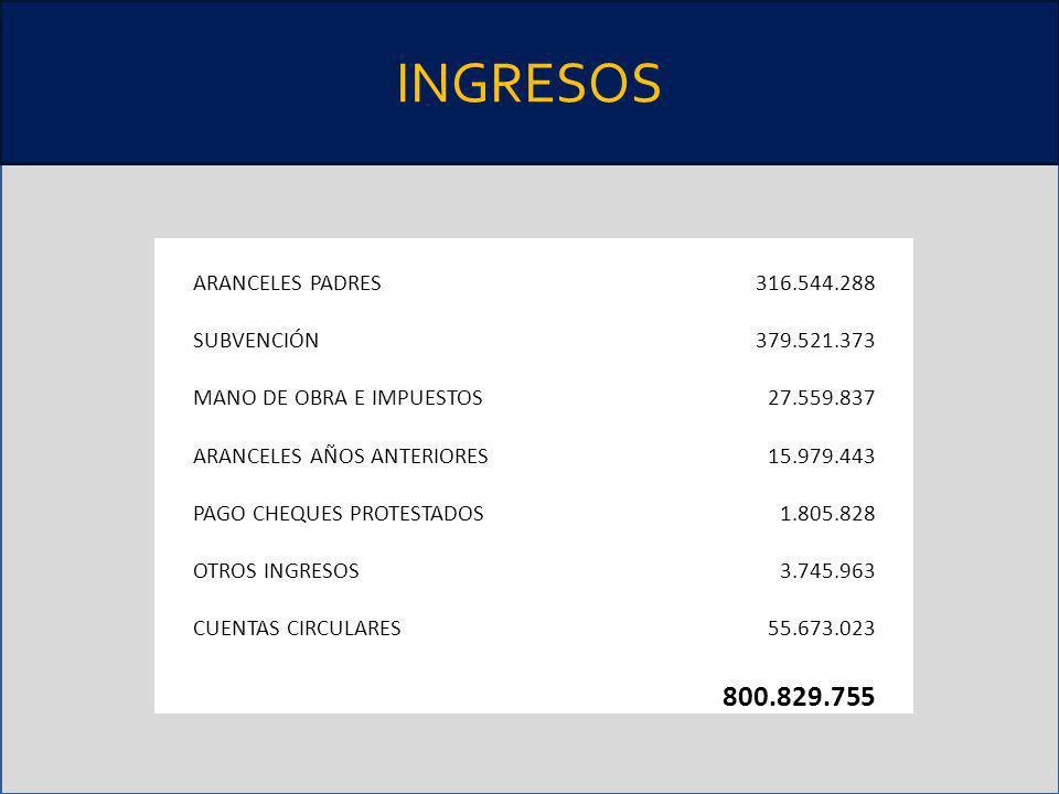 INGRESOS 800.829.755 ARANCELES PADRES 316.544.288 SUBVENCIÓN