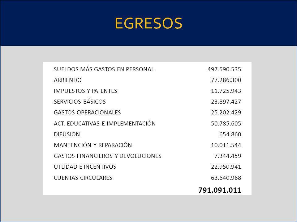 EGRESOS 791.091.011 SUELDOS MÁS GASTOS EN PERSONAL 497.590.535