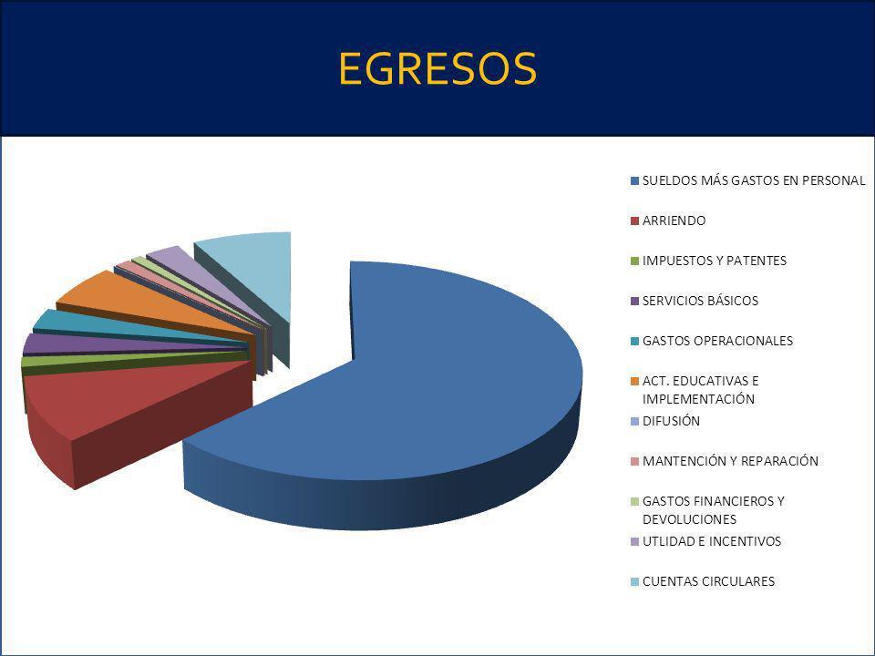 EGRESOS