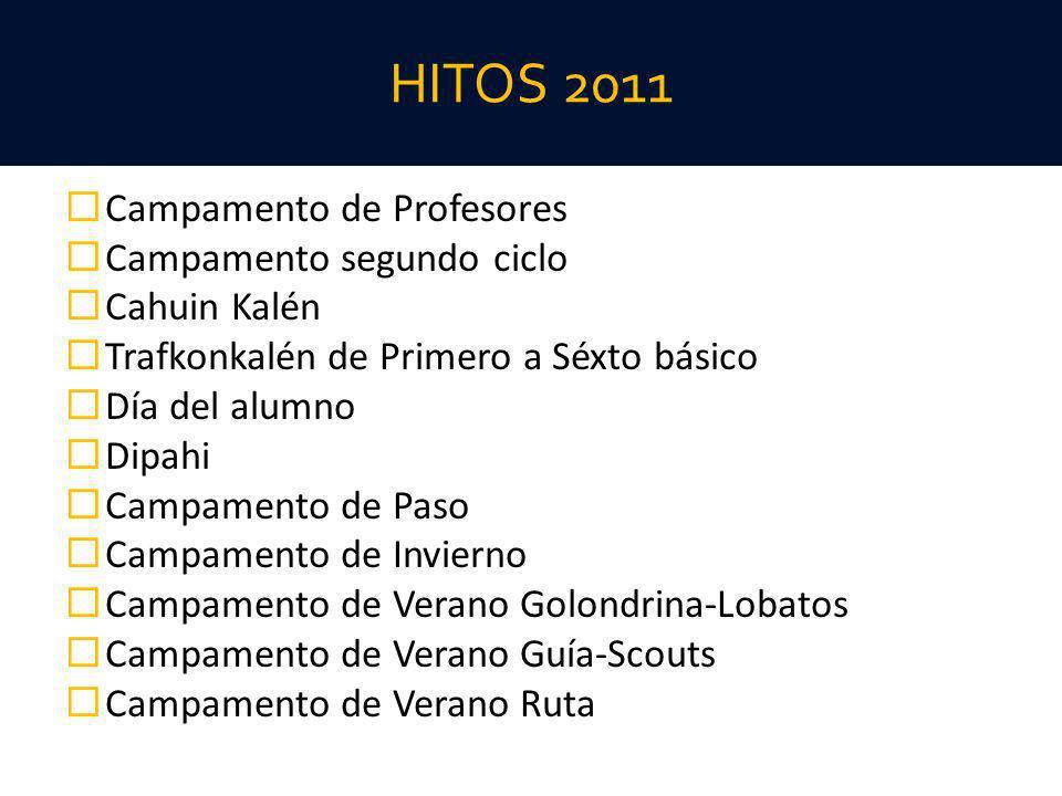 HITOS 2011 Campamento de Profesores Campamento segundo ciclo