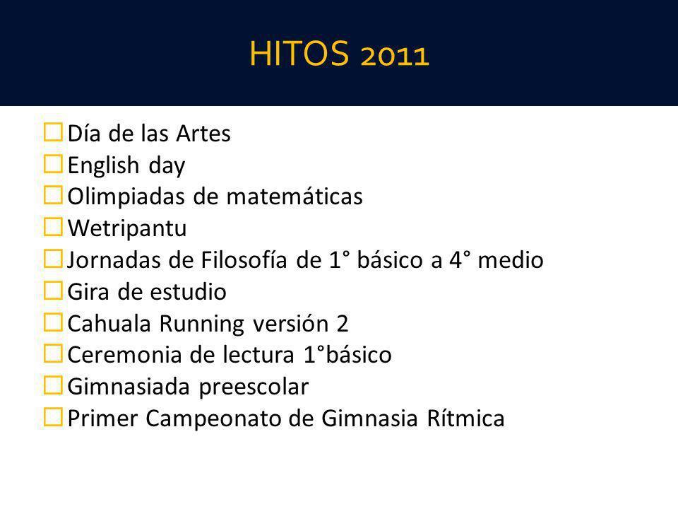 HITOS 2011 Día de las Artes English day Olimpiadas de matemáticas