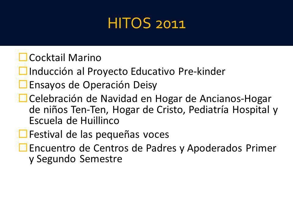 HITOS 2011 Cocktail Marino Inducción al Proyecto Educativo Pre-kinder