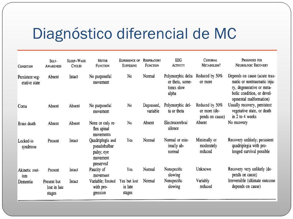 Diagnóstico diferencial de MC
