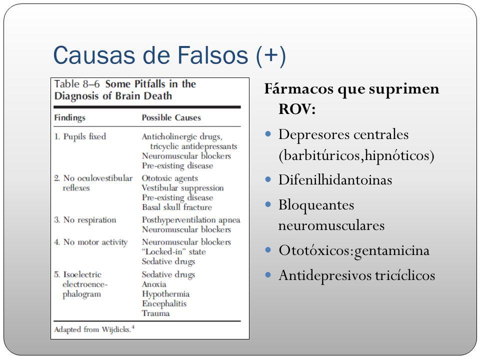 Causas de Falsos (+) Fármacos que suprimen ROV: