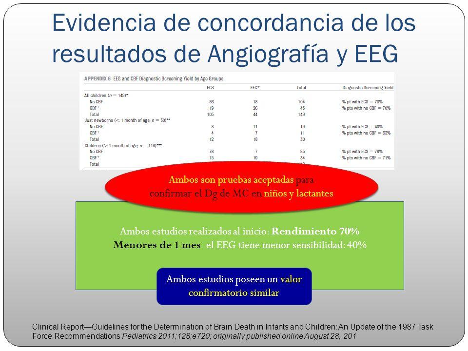 Evidencia de concordancia de los resultados de Angiografía y EEG