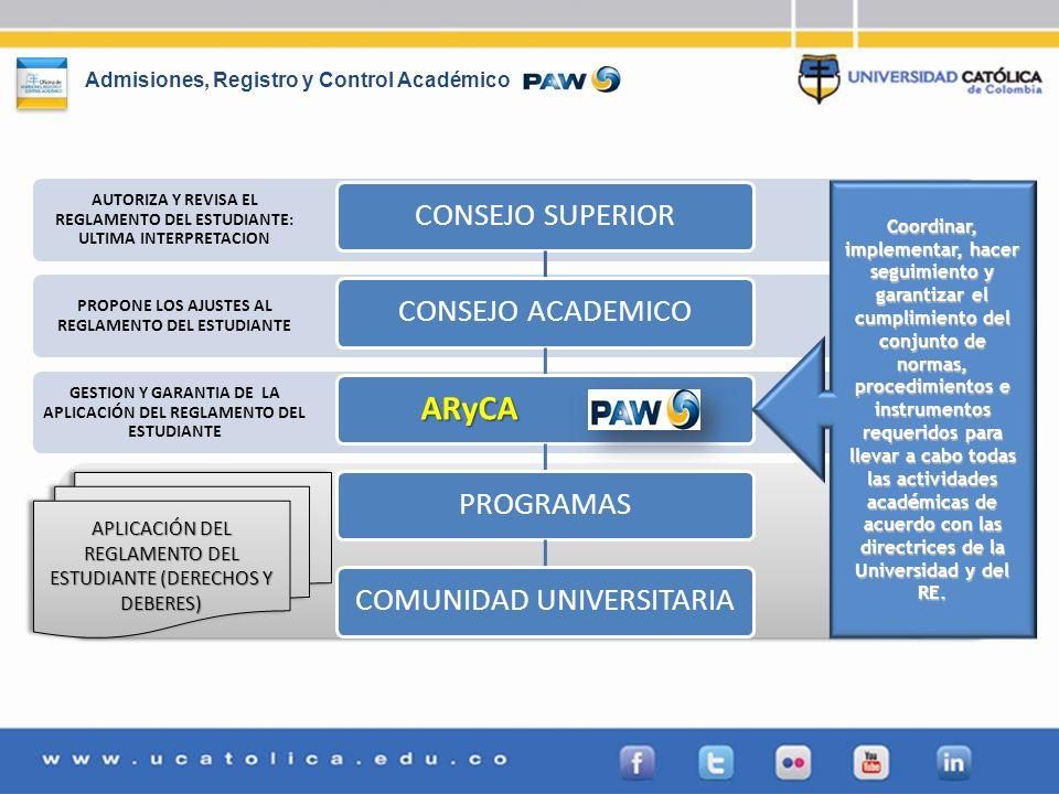 ARyCA CONSEJO SUPERIOR CONSEJO ACADEMICO PROGRAMAS