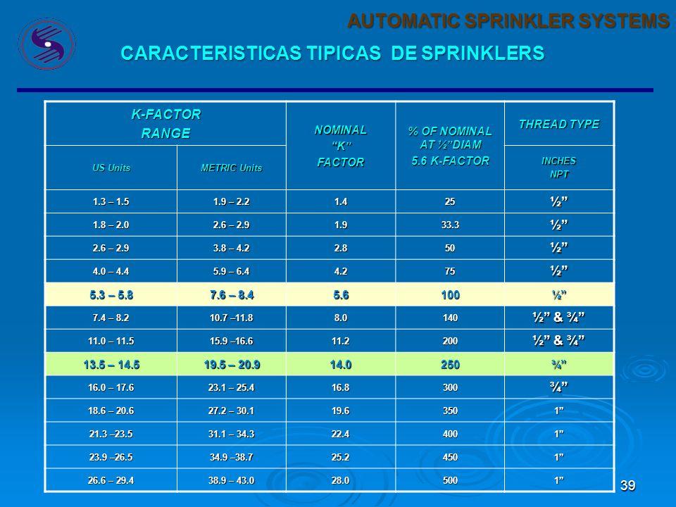 CARACTERISTICAS TIPICAS DE SPRINKLERS