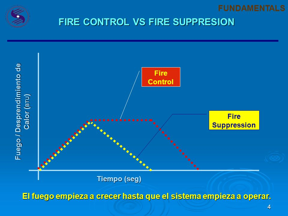 FIRE CONTROL VS FIRE SUPPRESION Fuego / Desprendimiento de Calor (BTU)