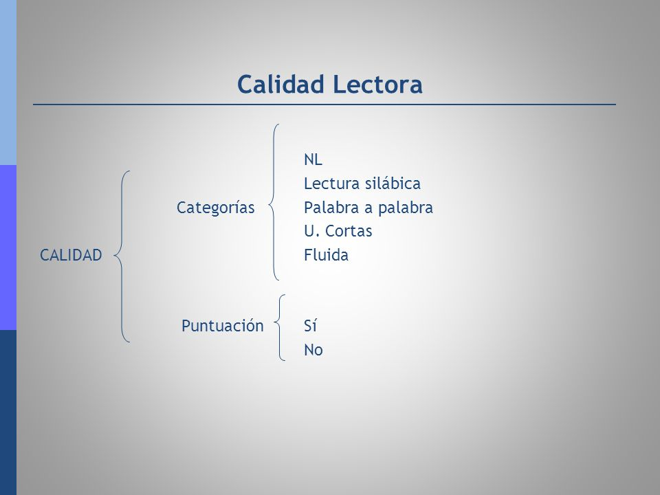 Calidad Lectora NL Lectura silábica Categorías Palabra a palabra