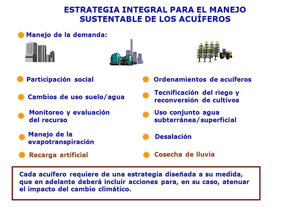 ESTRATEGIA INTEGRAL PARA EL MANEJO SUSTENTABLE DE LOS ACUÍFEROS