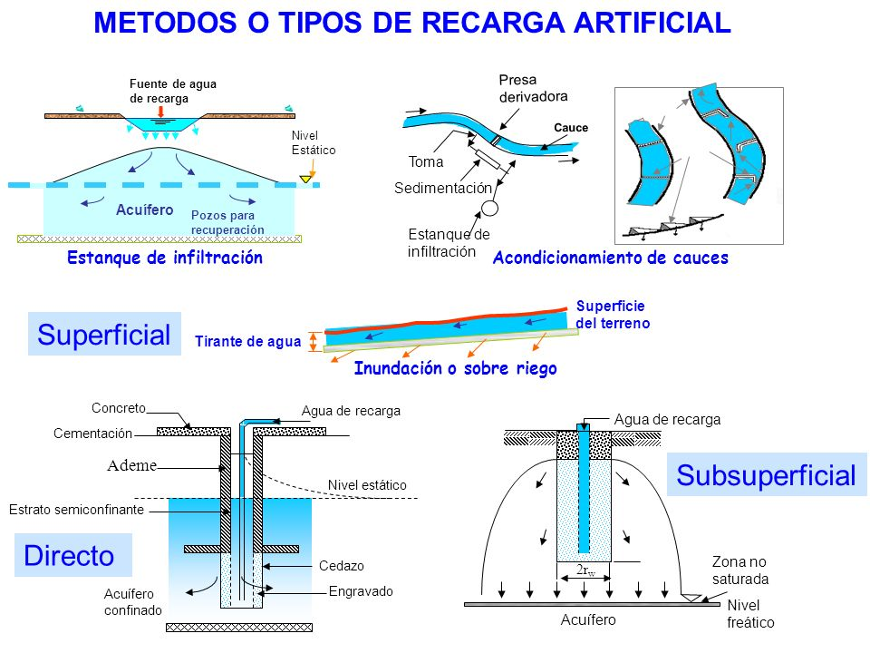 METODOS O TIPOS DE RECARGA ARTIFICIAL