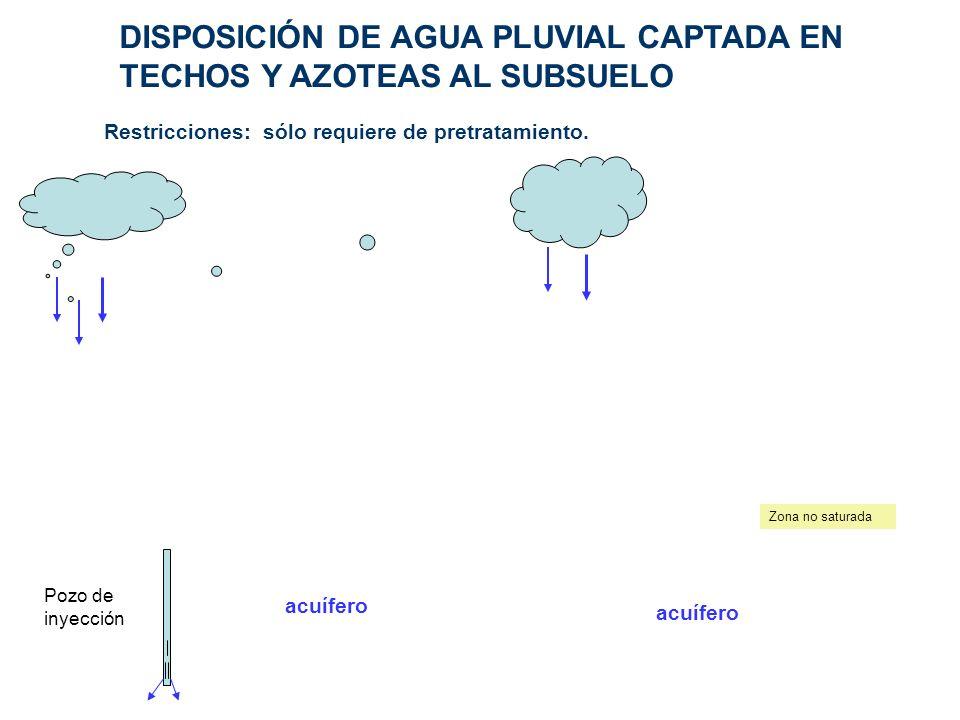 DISPOSICIÓN DE AGUA PLUVIAL CAPTADA EN TECHOS Y AZOTEAS AL SUBSUELO