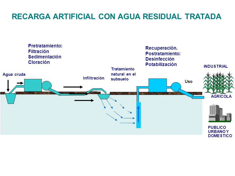 RECARGA ARTIFICIAL CON AGUA RESIDUAL TRATADA