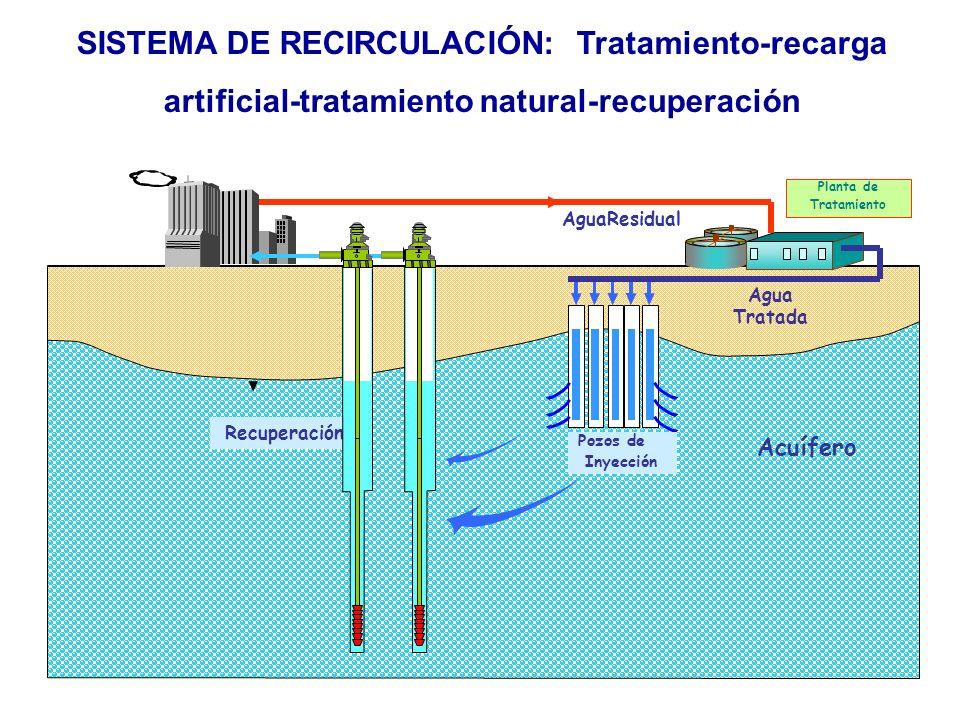SISTEMA DE RECIRCULACIÓN: Tratamiento-recarga
