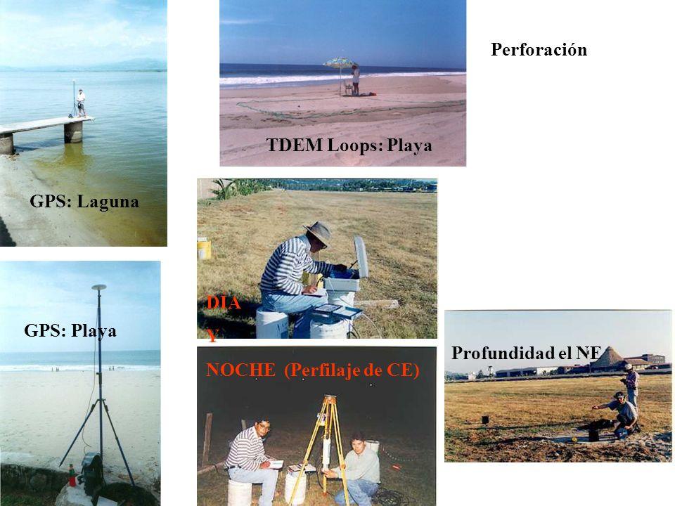Perforación TDEM Loops: Playa. GPS: Laguna. DÍA.