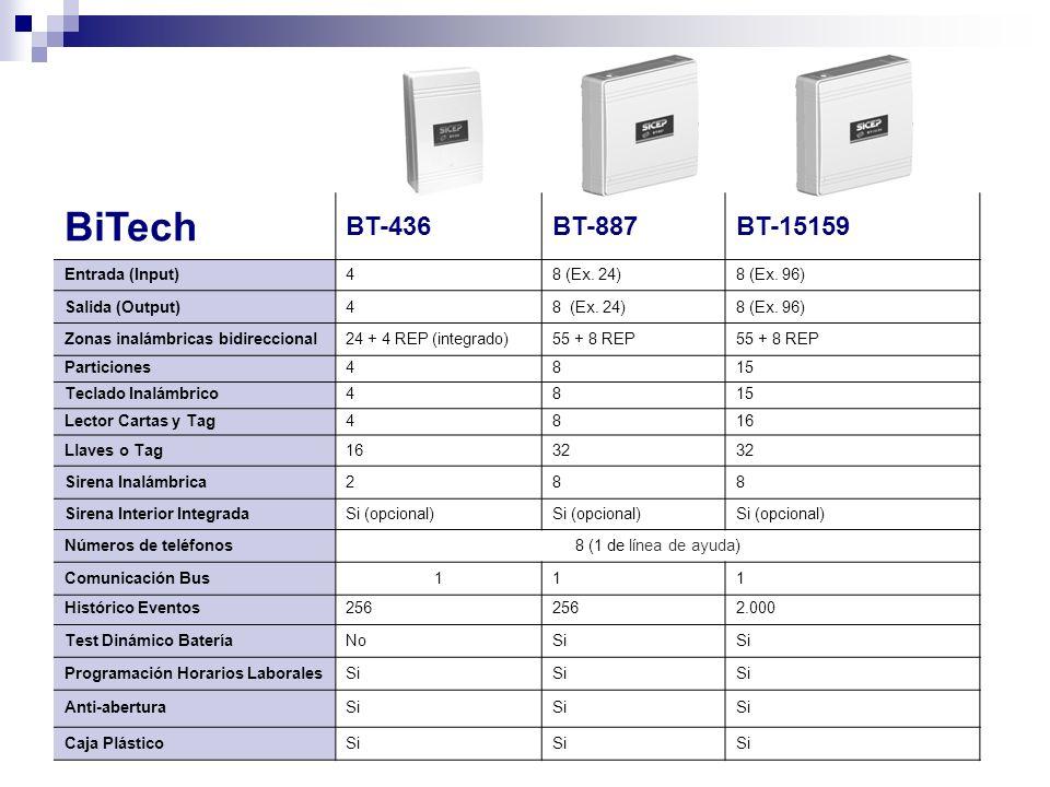 BiTech BT-436 BT-887 BT-15159 Entrada (Input) 4 8 (Ex. 24) 8 (Ex. 96)