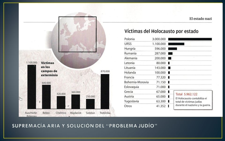 SUPREMACÍA ARIA Y SOLUCIÓN DEL PROBLEMA JUDÍO