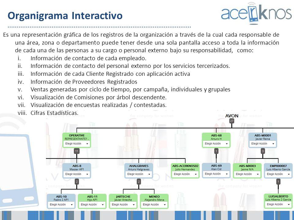 Organigrama Interactivo