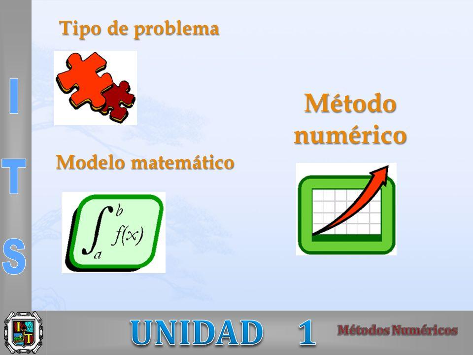 Tipo de problema Método numérico Modelo matemático