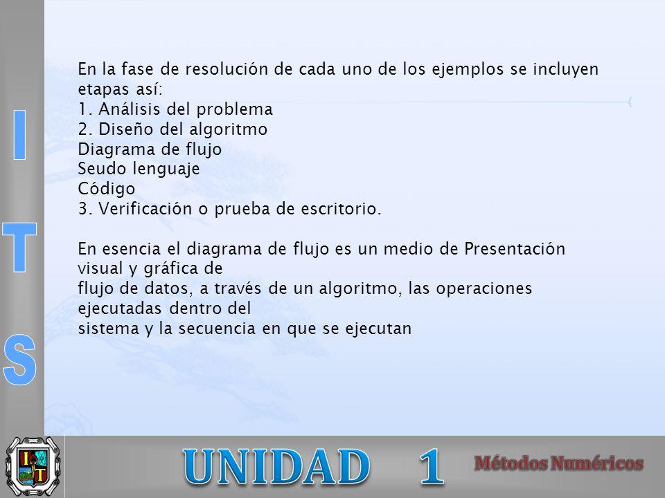 En la fase de resolución de cada uno de los ejemplos se incluyen etapas así: